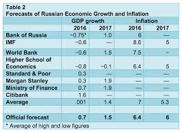 putin s russian economy stagnates national review russia s economic stagnation