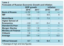 putin s russian economy stagnates national review russia s economic stagnation