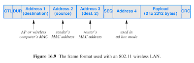 802 11 frame format chapter 16 wireless networking technologies