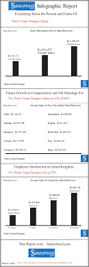 Average Income Of A Video Game Designer Video Game Designer Salary Pay Scale And Income Trends For
