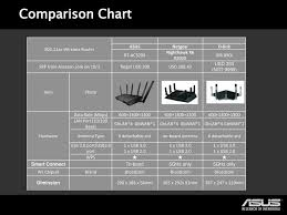 Wireless Ac3200 Tri Band Gigabit Router Rt Ac Ppt Download