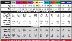 Pediatric Dosing Chart Seizure Paramedic Fieldguide