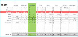 Personal Finance Excel Personal Finance Excel Templates Indzara