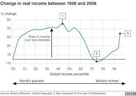 Elephant Chart Inequality Globalisation Where On The Elephant Are You Bbc News