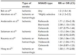 Nsaid Comparison Chart Full Text Risk Of Stroke Associated With Nonsteroidal Anti