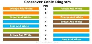 cat5 crossover cable wiring diagram within ethernet cable wiring crossover cable wiring diagram cat5 crossover cable wiring diagram within ethernet cable wiring diagram cat6 new crossover and of cr