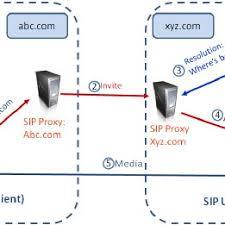SIP Protocol: Call setup when alice@abc.com invites bob@xyz.com ...