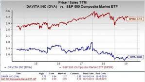 Davita Stock Chart Is Davita Dva A Profitable Stock For Value Investors Now