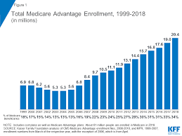 2012 Medicare Part B Premium Chart A Dozen Facts About Medicare Advantage The Henry J Kaiser