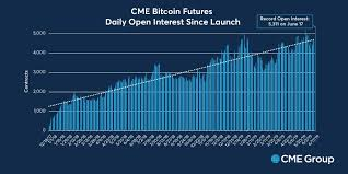 Cme Bitcoin Futures Chart Cme Open Interest In Bitcoin Futures Contracts Hit All Time