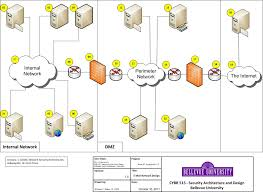 william slater s cybr 515 blog 2011 week 7 assignment 7 3 create a logical design for a secure e mail network