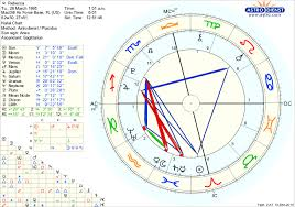 Where Is Chiron In My Chart How Is Chiron Effecting My Chart Also How Is Reddit