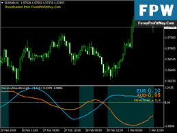 Download Currency Slope Cross Strength Forex Mt4 Indicator