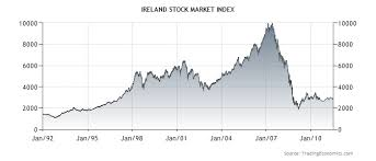 Ireland The European Superstate And A Chart Update Acting