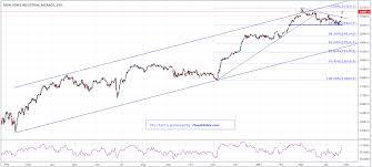 Dow Jones Futures Technical Analysis Wednesday 26 04