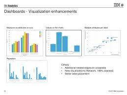 Cognos 11 Charts Cognos Analytics August 2017 Enhancements 11 0 7 Demos And