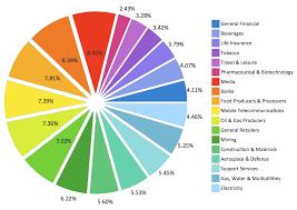 Atmosphere Air Composition Percentage Pie Chart Pie Chart