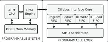 Connex Arm Architecture Download Scientific Diagram
