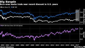 European Market Europe Stocks Ready To Outpace Wall Street On