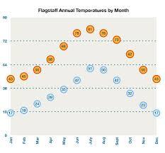 Flagstaff Weather Current Temperature In Flagstaff