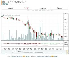 Ripple Xrp Price Chart Ripple Price Forum Offline Wallet For Xrp Ripple Expo Deco