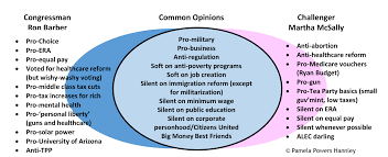 Progressive Presidents Venn Diagram Cd2 Candidates Where Do Barber Mcsally Stand On The Issues