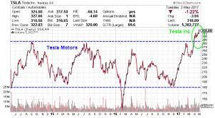 Tesla Stock Price Chart Tesla Price Chart The Talk Wiki