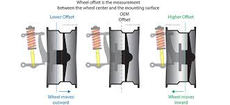 Backspacing And Offset Chart What Is Wheel Offset And Backspacing Quadratec