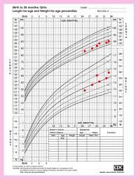 4 Year Old Growth Chart Cdc Growth Chart Weight For Age Average Birth Weight Chart 4