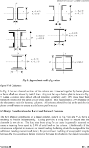 Design Of Lacing And Battens Design Of Axially Loaded Columns Pdf Free Download
