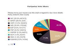 Voting Chart Maker Meghalaya Election Results Live Mukul Sangmas Congress