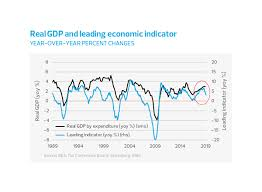 Conference Board Leading Indicators Chart U S Growth And The Business Cycle