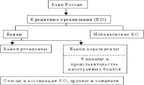 Реферат Банковская система России  Коммерческие банки банки имеющие право совершать совокупность следующих банковских операций привлечение во вклады денежных средств физических и