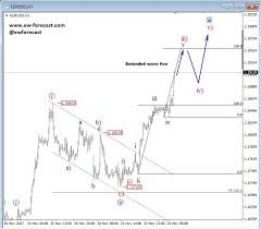 Eur Cad Investing Chart Pin On Trading