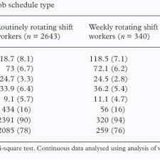 Comparison Of Mean Changes In Bp And Bmi In Three Job