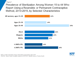 Sterilization As A Family Planning Method The Henry J