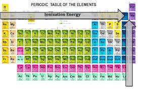 Mcat Periodic Table Trends Periodic Table Ionization
