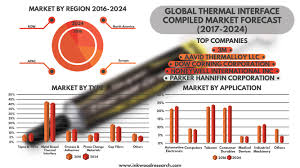 Thermal Interface Materials Market Insights, Trends \u0026 Forecast ...