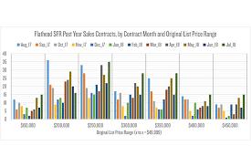 Real Estate Market Trends - Flathead Beacon