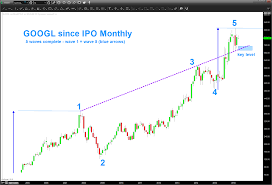 Google Stock Update Googl Watching For A Top See It Market