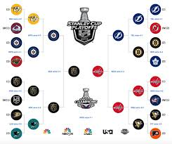Hockey Playoff Standings Chart Stanley Cup Nhl Playoffs 2018 Bracket Schedule Scores