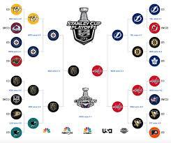 Stanley Cup Nhl Playoffs 2018 Bracket Schedule Scores