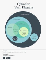 Euler Diagram Venn 7 Circle Euler Diagram Template Template Visme