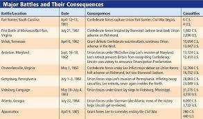 Battle Chart Us History Civil War Battle Chart Part 1 Www