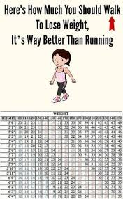 How Much To Walk To Lose Weight Chart Pin On Walking For Exercise