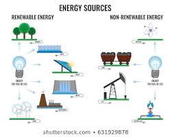 Chart On Renewable And Nonrenewable Resources Non Renewable Images Stock Photos Vectors Shutterstock