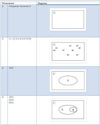 Contoh Diagram Venn Komplemen Teori Himpunan Math Is My Life