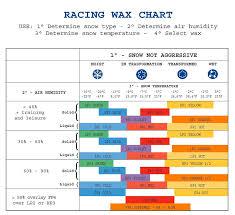Wax Charts Briko Maplus Toko Purl Slidewright Ski