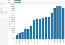 Tableau 201 How To Make A Waterfall Chart Evolytics