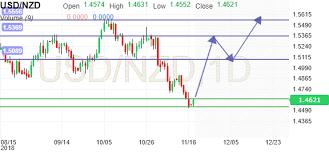 Aud Nzd Chart Investing Usd Nzd Chart Investing Com